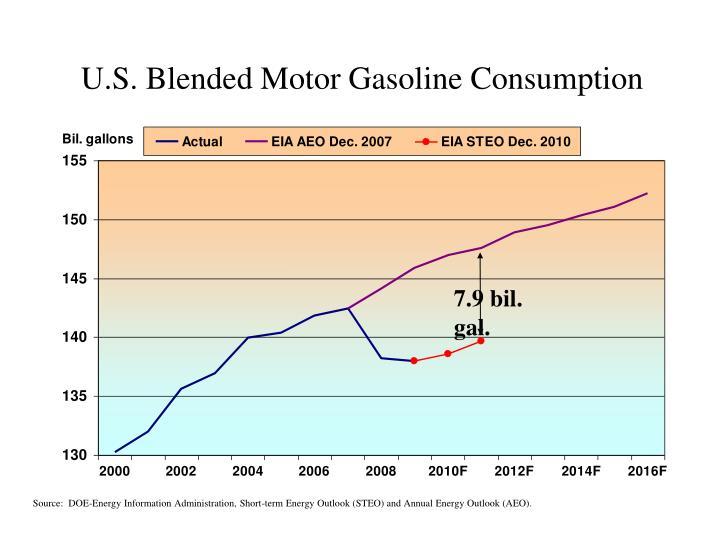 U.S. Blended Motor Gasoline Consumption