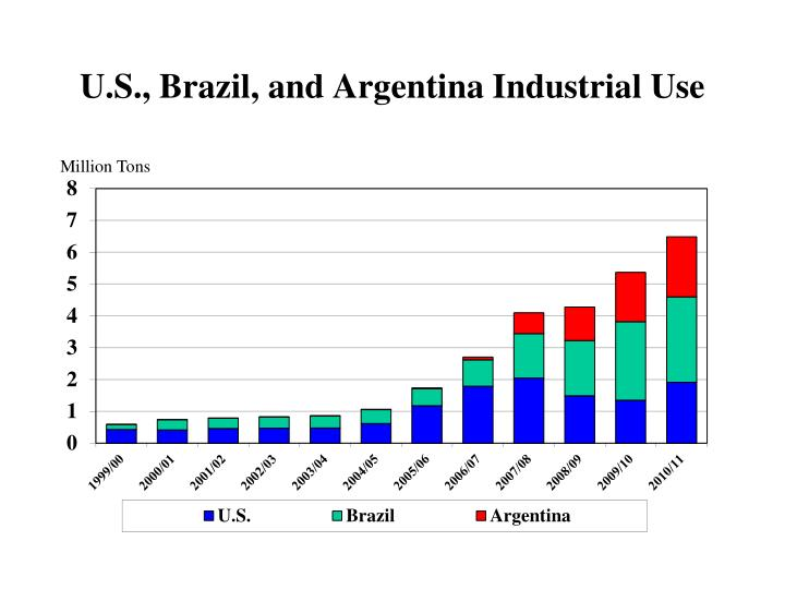U.S., Brazil, and Argentina Industrial Use