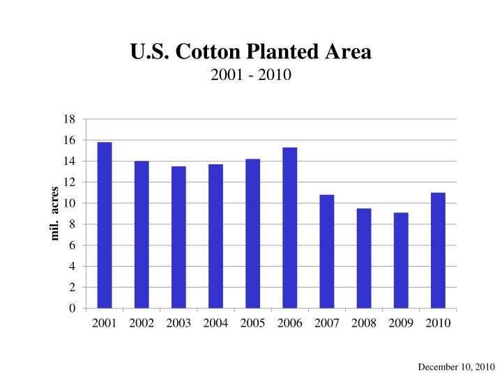 U.S. Cotton Planted Area