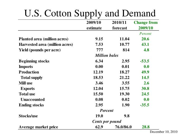 U.S. Cotton Supply and Demand