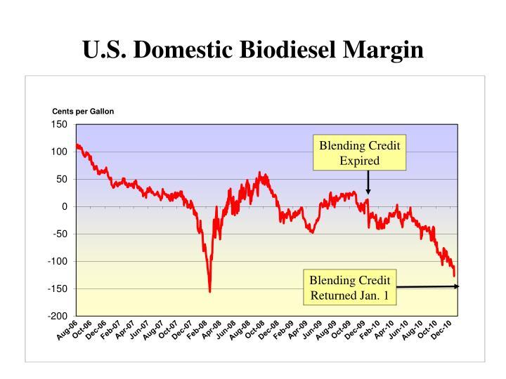 U.S. Domestic Biodiesel Margin