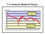 u s domestic biodiesel margin