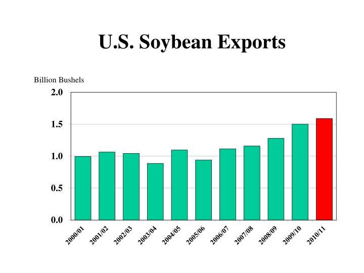 U.S. Soybean Exports