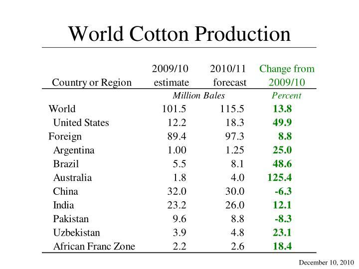 World Cotton Production