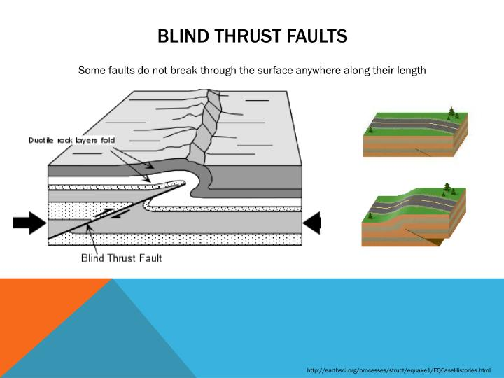 Blind thrust faults