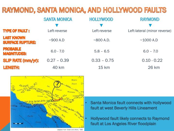 RAYMOND, SANTA MONICA, AND HOLLYWOOD FAULTS