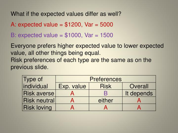 What if the expected values differ as well?