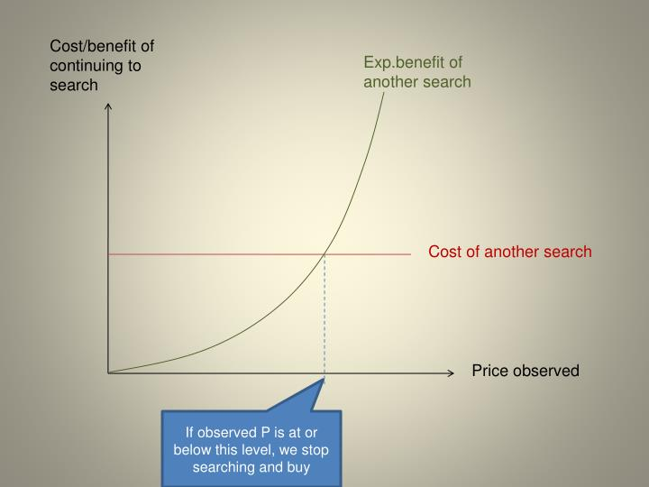 Cost/benefit of continuing to search