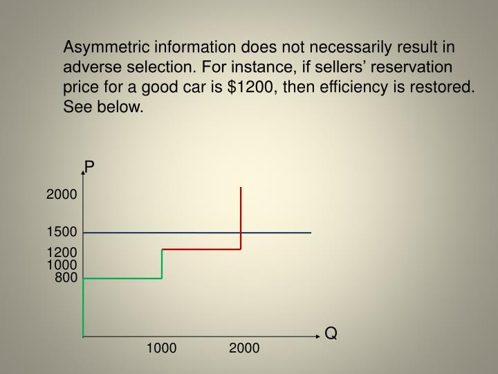 Asymmetric information does not necessarily result in adverse selection. For instance, if sellers reservation price for a good car is $1200, then efficiency is restored.