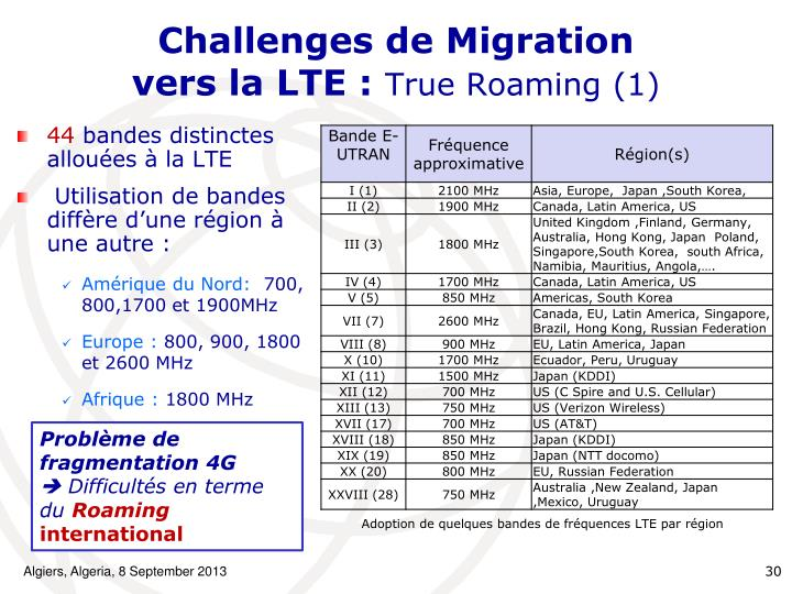 Challenges de Migration