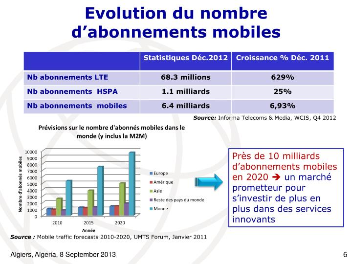 Evolution du nombre
