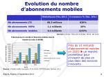 evolution du nombre d abonnements mobiles