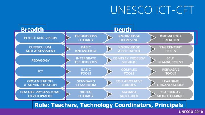 UNESCO ICT-CFT