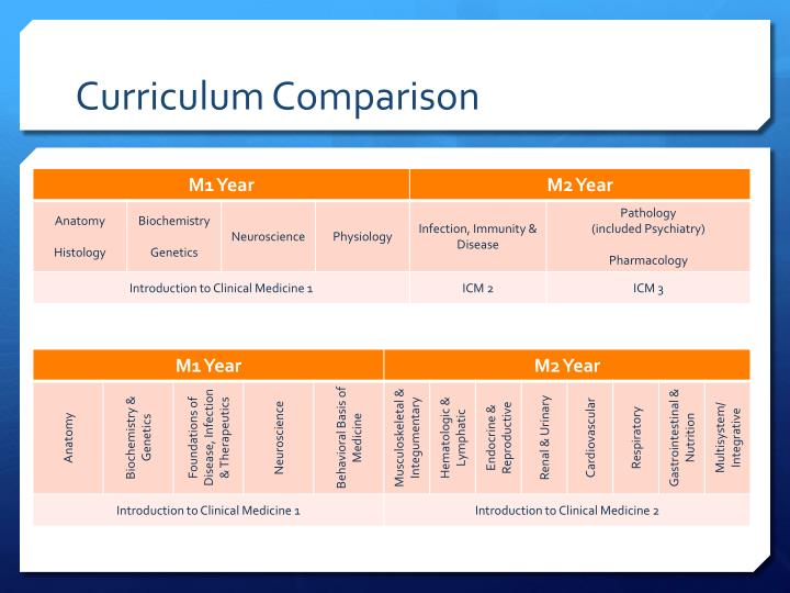 Curriculum Comparison