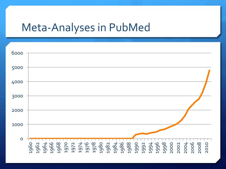 Meta-Analyses in PubMed