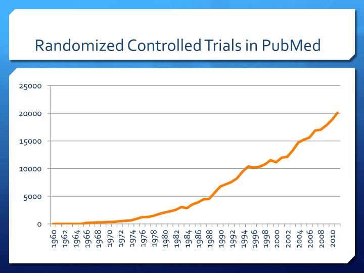 Randomized Controlled Trials in PubMed