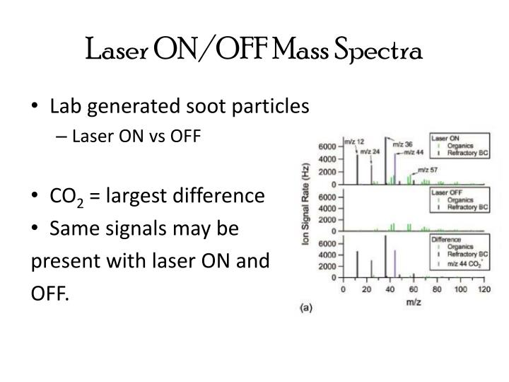 Laser ON/OFF Mass Spectra