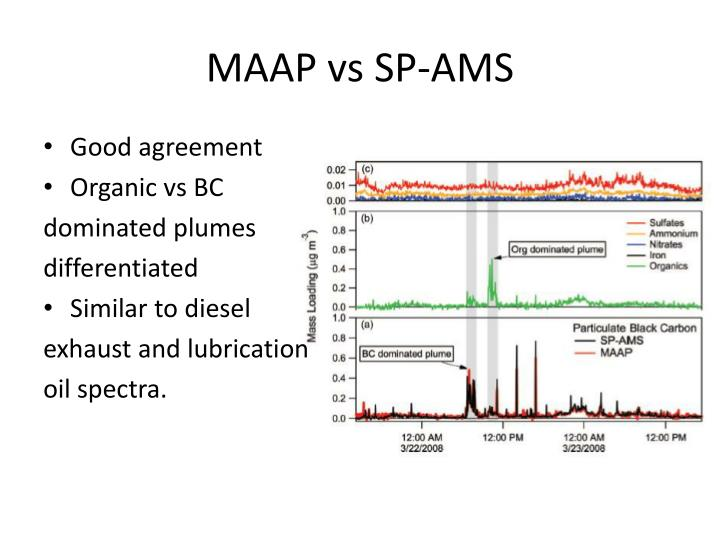 MAAP vs SP-AMS