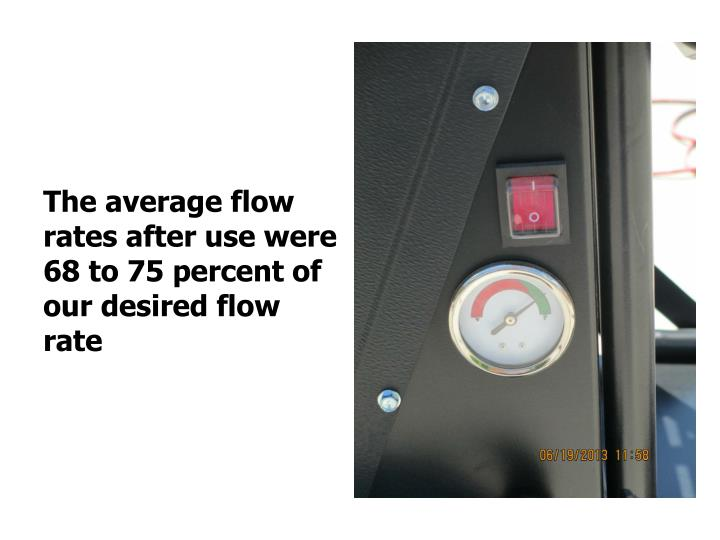 The average flow rates after use were 68 to 75 percent of our desired flow rate