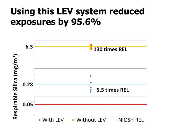 Using this LEV system reduced exposures by 95.6%
