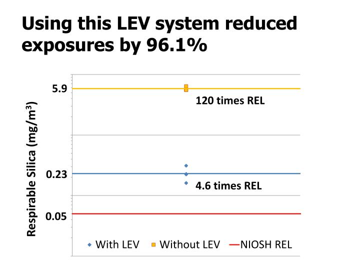Using this LEV system reduced exposures by 96.1%