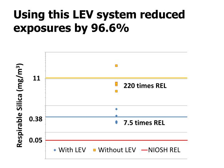 Using this LEV system reduced exposures by 96.6%