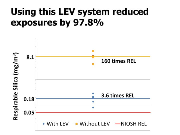 Using this LEV system reduced exposures by 97.8%