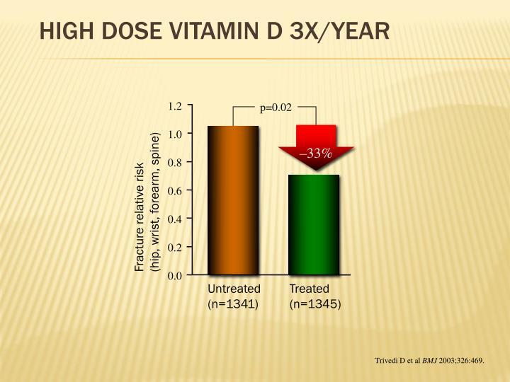 High dose Vitamin