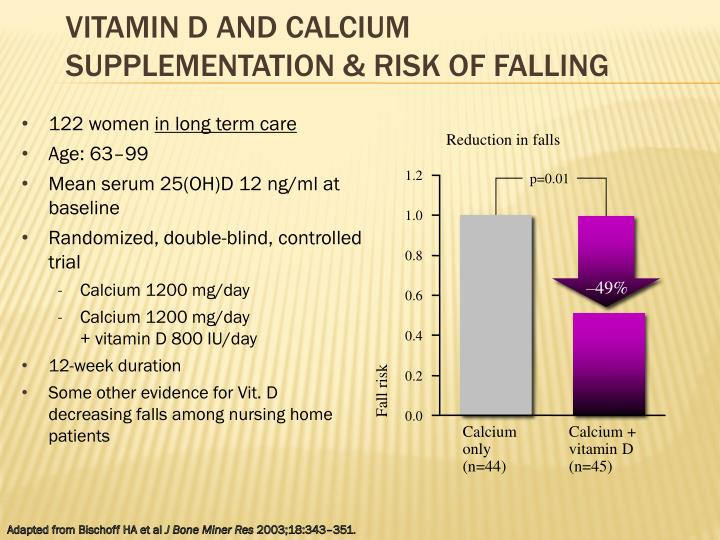 Vitamin D and Calcium Supplementation & Risk of Falling