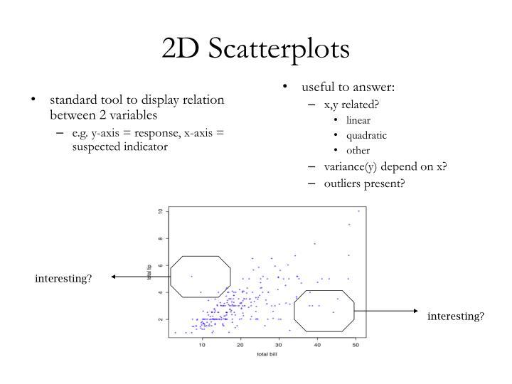 2D Scatterplots