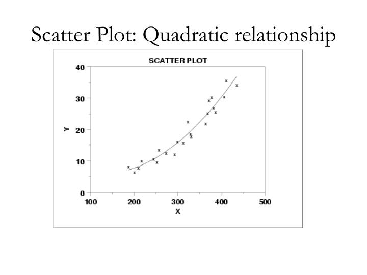 Scatter Plot: Quadratic relationship