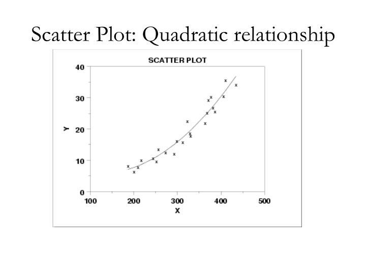 Scatter Plot: Quadratic relationship