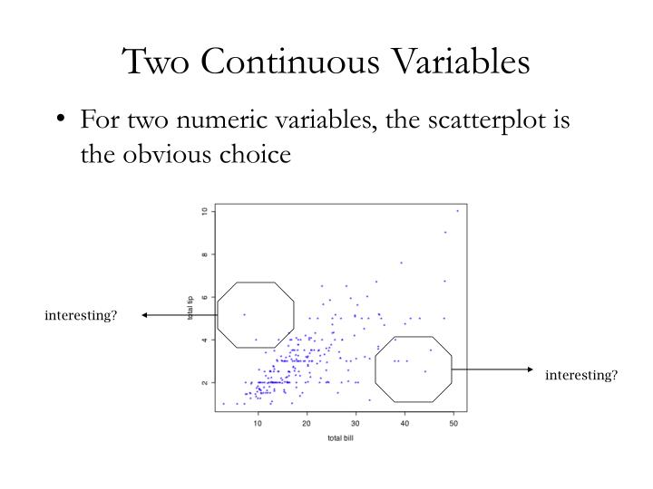 Two Continuous Variables