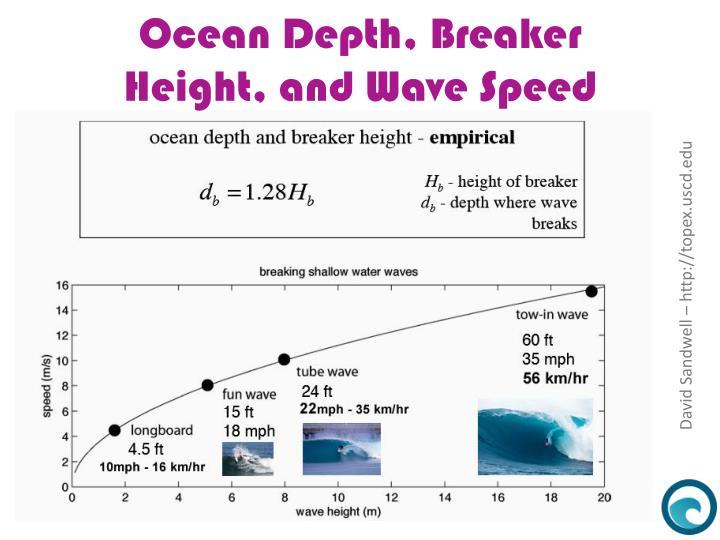 Ocean Depth, Breaker Height, and Wave Speed