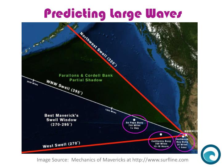 Predicting Large Waves