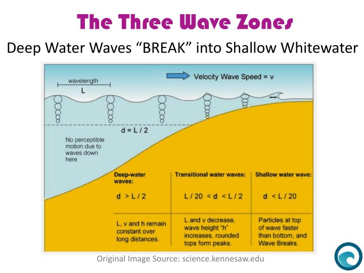"Deep Water Waves ""BREAK"" into Shallow Whitewater"