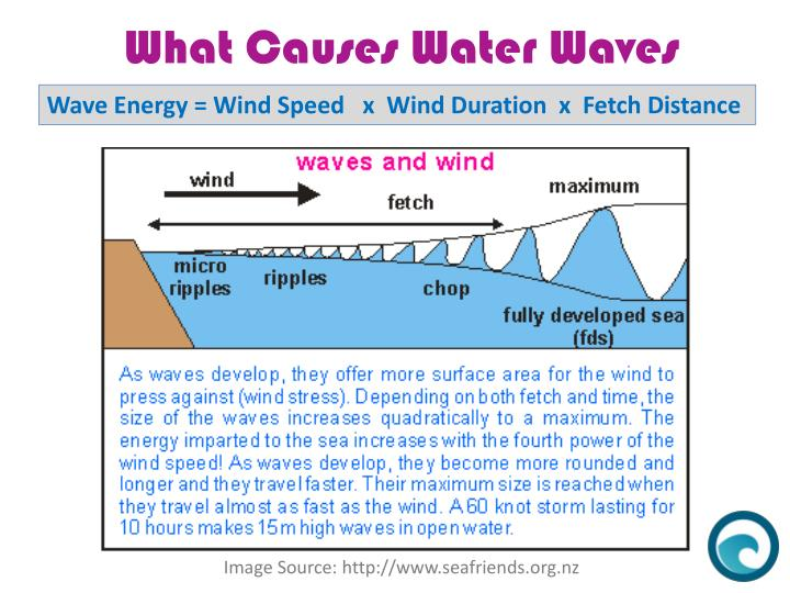 Wave Energy = Wind Speed   x  Wind Duration  x  Fetch Distance