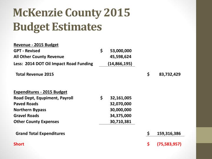McKenzie County 2015           Budget Estimates