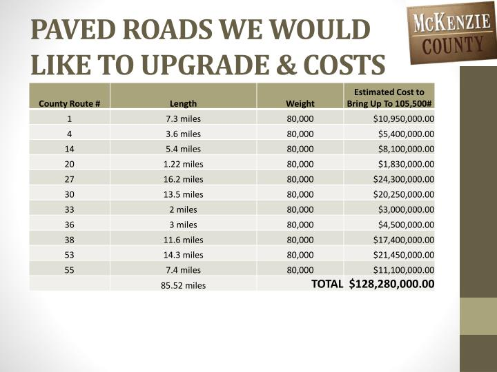 Paved roads we would like to upgrade costs