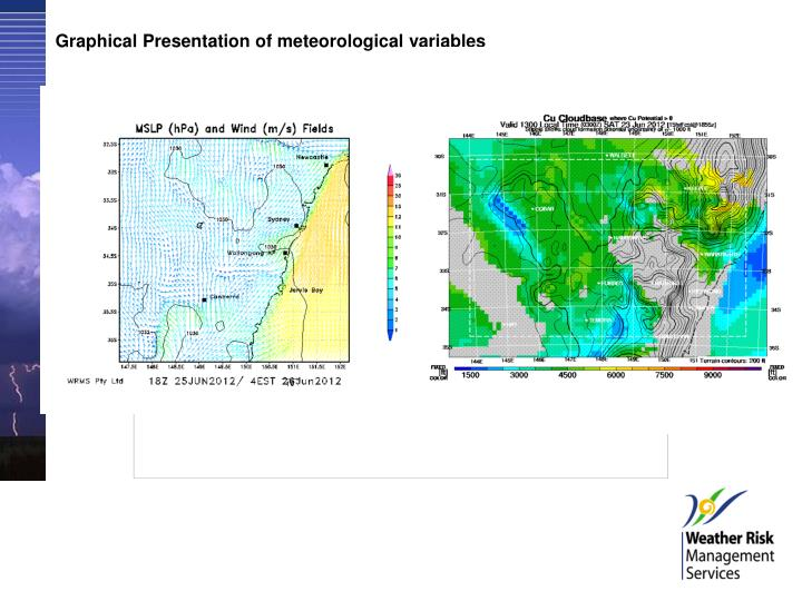 Graphical Presentation of meteorological variables