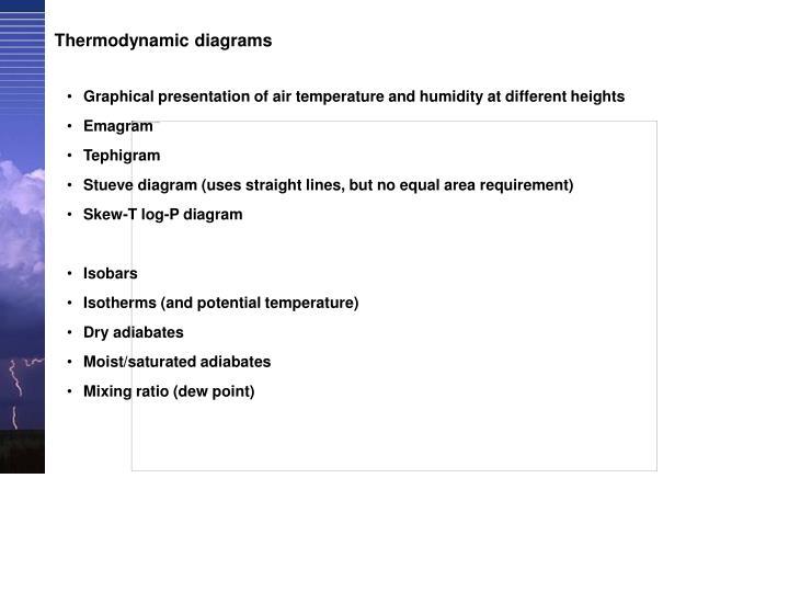 Thermodynamic diagrams