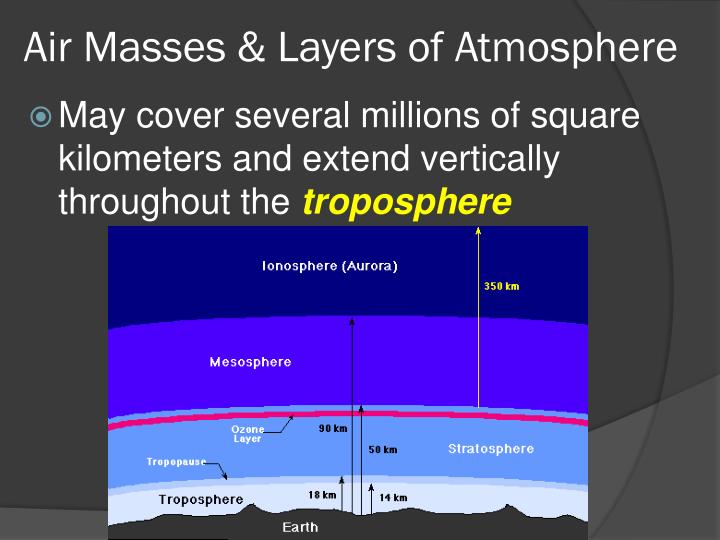 Air masses layers of atmosphere