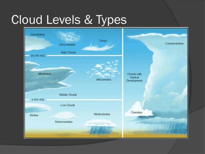 Cloud Levels & Types