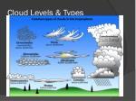 cloud levels types1