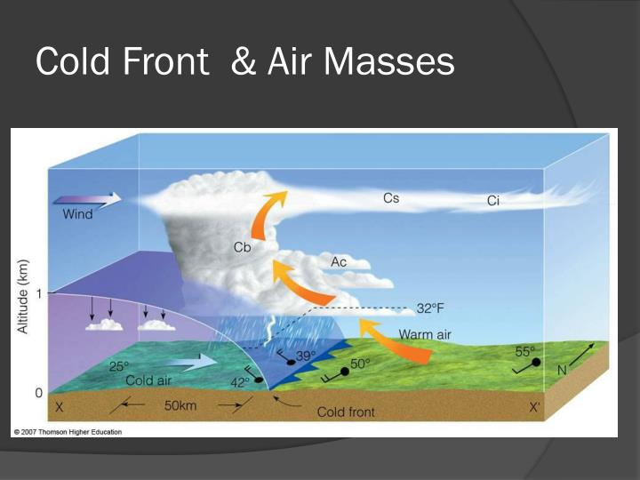 Cold Front  & Air Masses