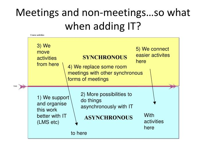 Meetings and non-meetings…so what when adding IT?