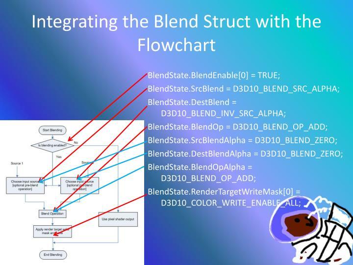 Integrating the Blend
