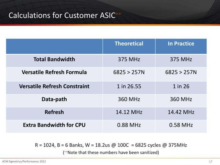 Calculations for Customer ASIC