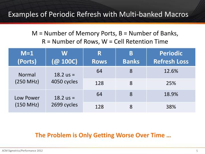 Examples of Periodic Refresh with Multi-banked Macros