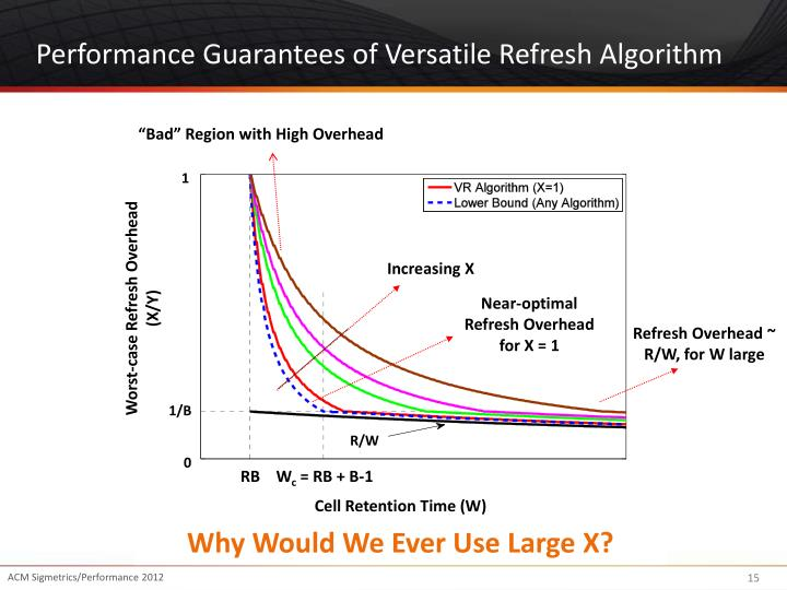 Performance Guarantees of Versatile Refresh Algorithm